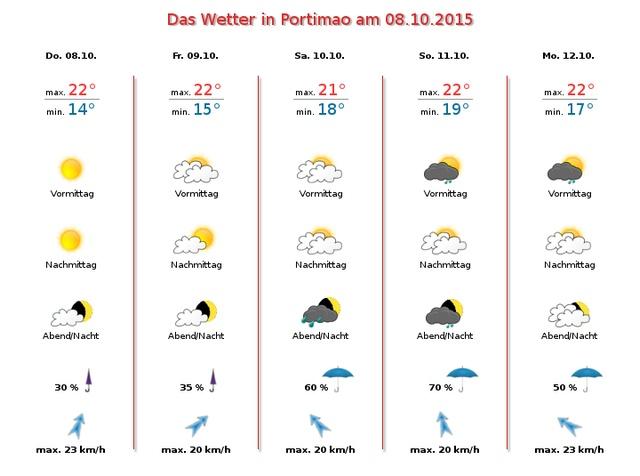 Algarve-Wetter-Rückblick-September