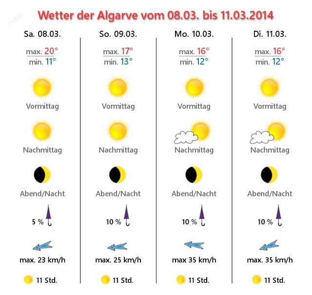 Foto: Algarve Wettervorhersage 8.-11. März 2014