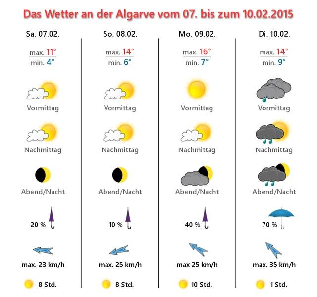 Das-Wetter-für-die-Algarve-am-07-02-2015