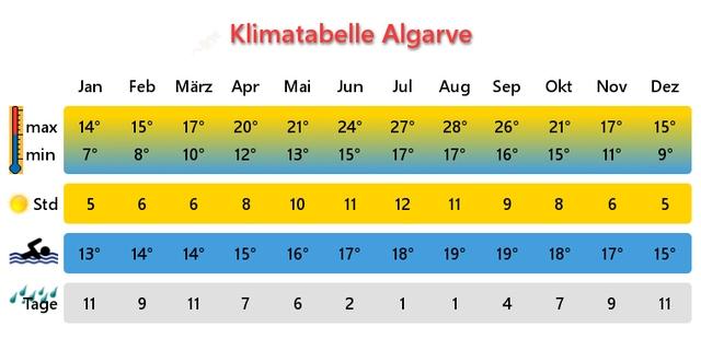 Wetter Klimatabelle Algarve