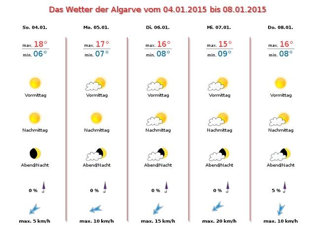 Wetter-Algarve-Januar-04-2015