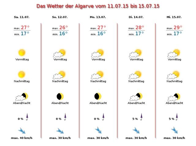 Foto: Das Wetter für die Algarve vom 11.07.bis 15.07.2015