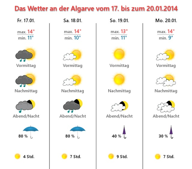 Foto: Wettergrafik-Algarve-Januar-17-20.01.2014