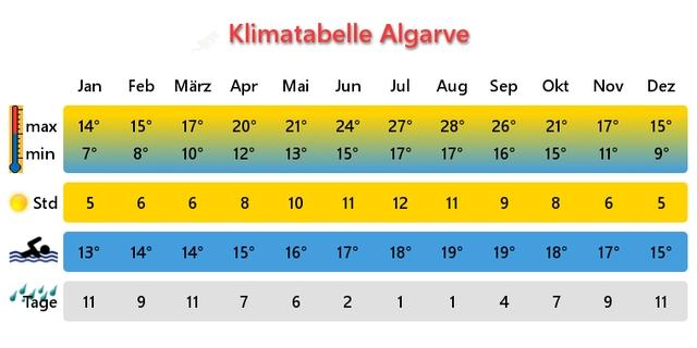 Wetter Faro 16 Tage