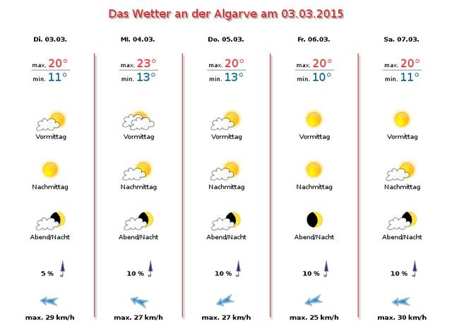 Wetterbericht-Algarve-März