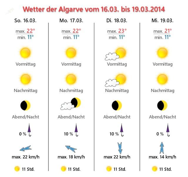 Foto: Algarve Wettervorhersage 19.-19. März 2014