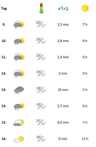 Grafik Wetter in der zweiten Mai-Woche 2020