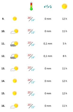 Grafik, Wetterbericht Algarve in der zweiten Juni-Woche 2020