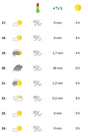 Grafik, Algarve Wetterbericht in der dritten Oktober-Woche 2020