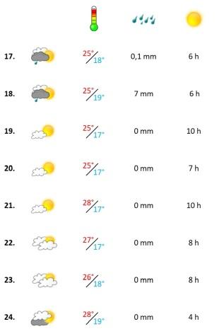 Grafik, Algarve Wetterbericht in der dritten September-Woche 2020