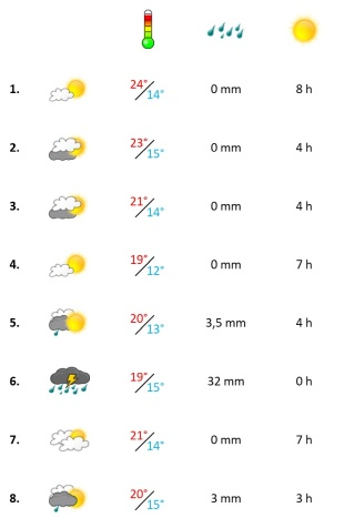 Grafik, Wetter in der ersten November-Woche 2020