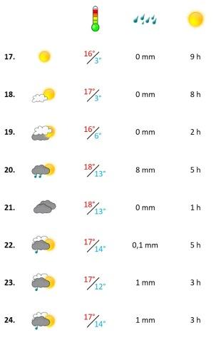 Grafik, Algarve Wetterbericht in der dritten Woche Januar 2021