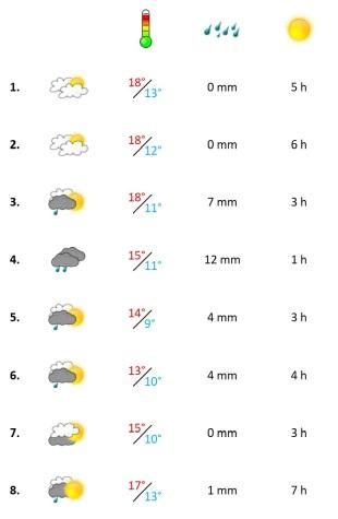 Grafik, Wetter in der ersten Februar-Woche 2021
