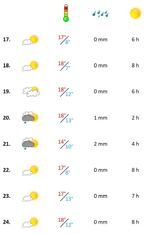 Grafik, Algarve Wetterbericht in der dritten Woche Februar 2021
