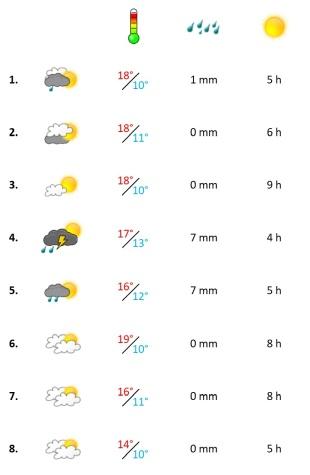 Grafik, Wetter in der ersten März-Woche 2021