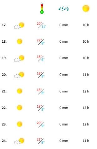 Grafik, Algarve Wetterbericht in der dritten Woche März 2021