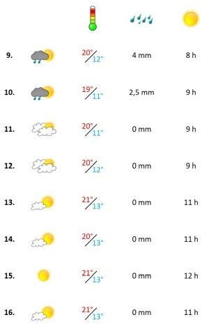 Grafik, Wetterbericht Algarve in der zweiten Mai-Woche 2021