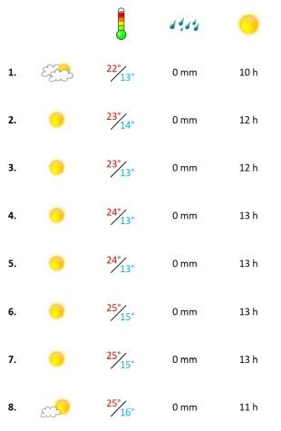 Grafik, das Algarve Wetter in der ersten Juni-Woche 2021