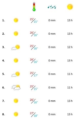 Grafik, das Algarve Wetter in der ersten Juli-Woche 2021