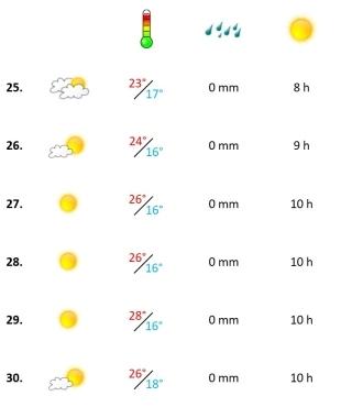 Grafik, Algarve Wetterbericht in der vierten September-Woche 2021